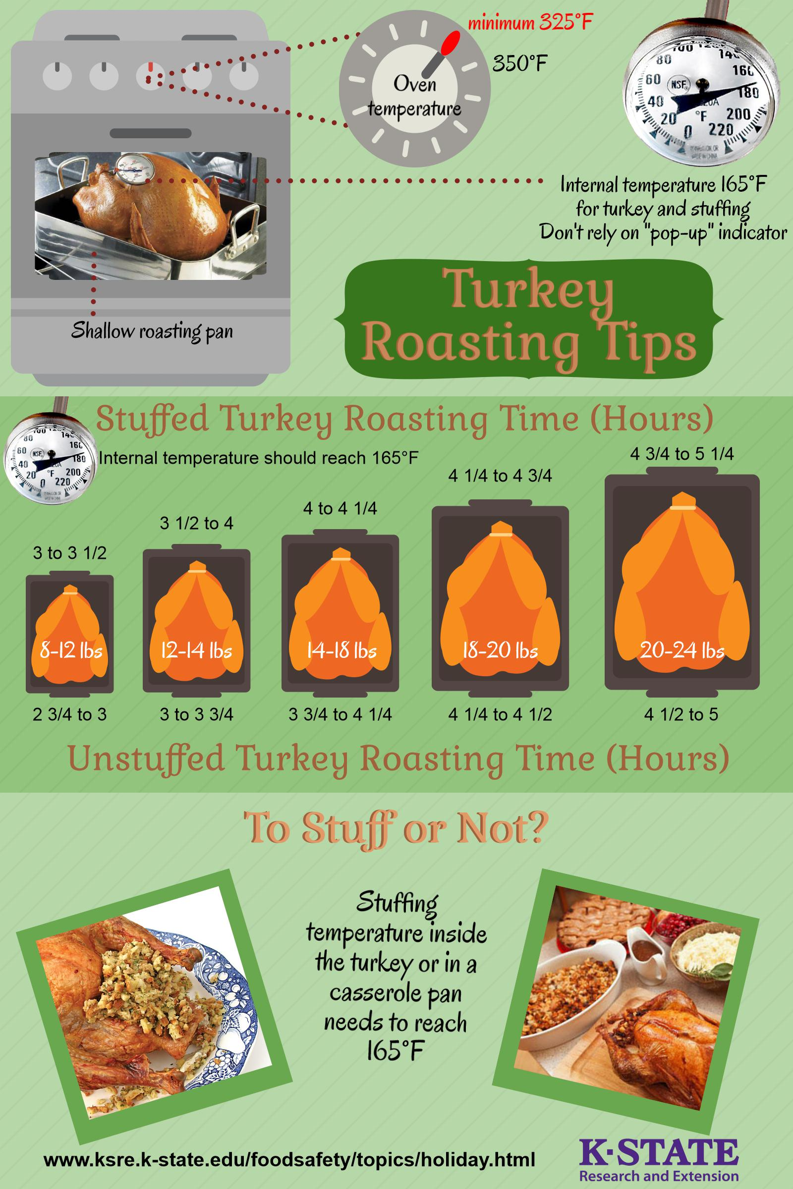 Turkey Cooking Guidelines