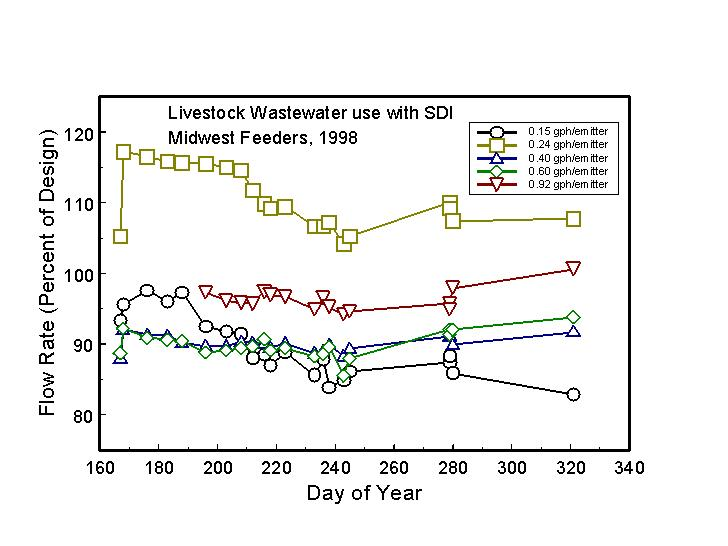 Livestock wastewater use with SDI