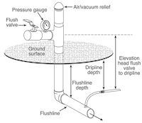 Line drawing of a unbranched SDI flushline valve assembly